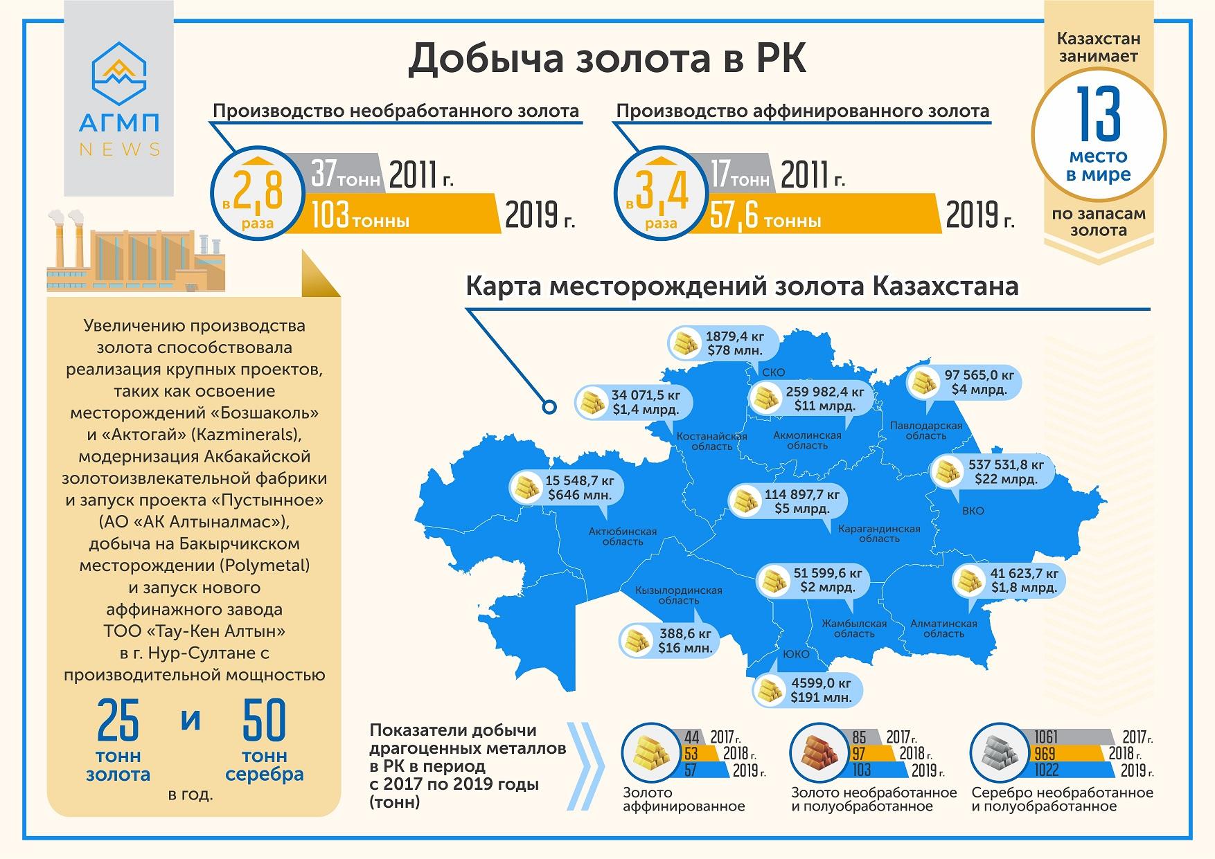какое место занимает казахстан по экологии